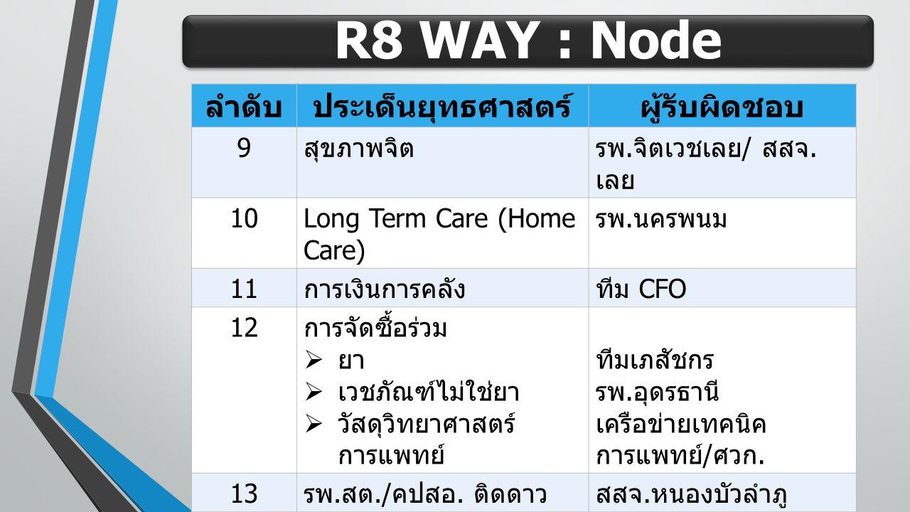 R8 WAY : Node ลำดับประเด็นยุทธศาสตร์ผู้รับผิดชอบ 9 สุขภาพจิตรพ. จิตเวชเลย / สสจ. เลย 10Long Term Care (Home Care) รพ. นครพนม 11 การเงินการคลังทีม CFO