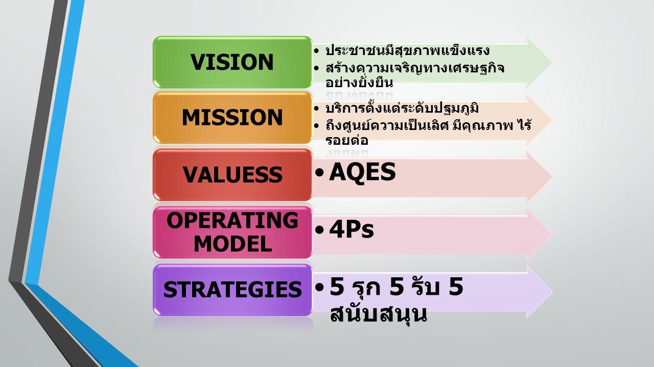 ประชาชนมีสุขภาพแข็งแรง สร้างความเจริญทางเศรษฐกิจ อย่างยั่งยืน VISION บริการตั้งแต่ระดับปฐมภูมิ ถึงศูนย์ความเป็นเลิศ มีคุณภาพ ไร้ รอยต่อ MISSION AQES V