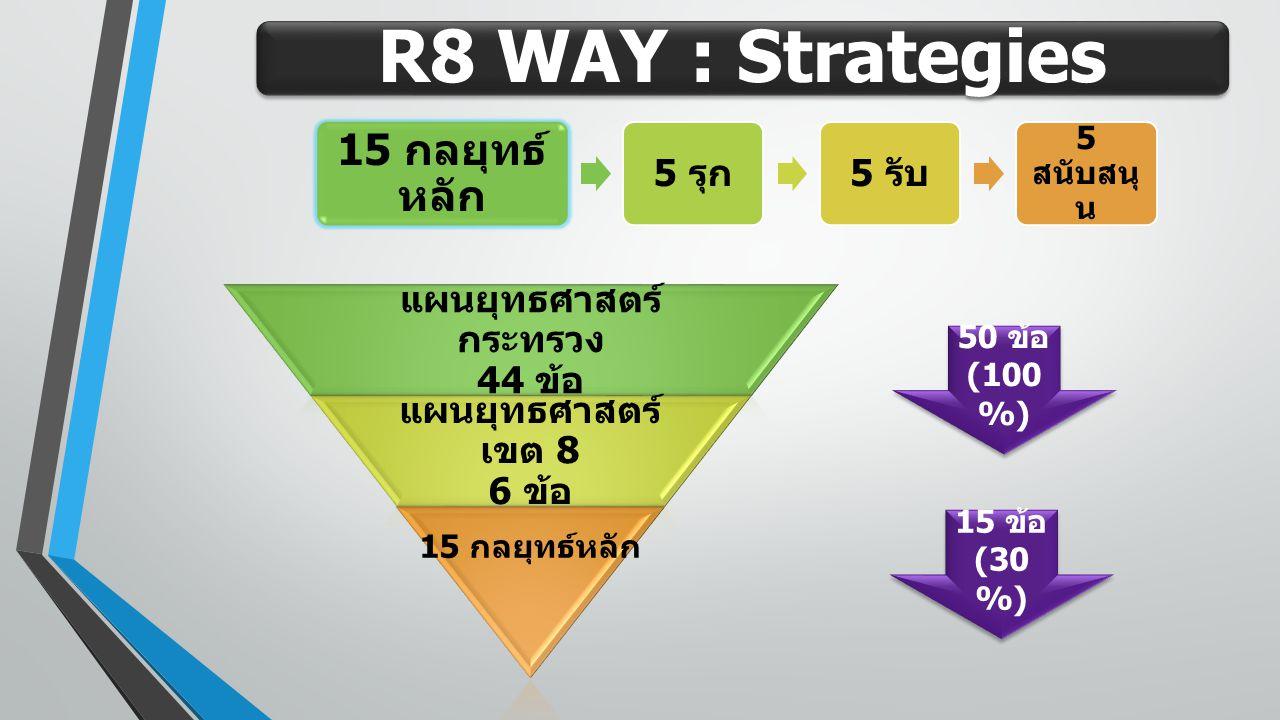 R8 WAY : Strategies 15 กลยุทธ์ หลัก 5 รุก 5 รับ 5 สนับสนุ น แผนยุทธศาสตร์ กระทรวง 44 ข้อ แผนยุทธศาสตร์ เขต 8 6 ข้อ 15 กลยุทธ์หลัก 50 ข้อ (100 %) 50 ข้