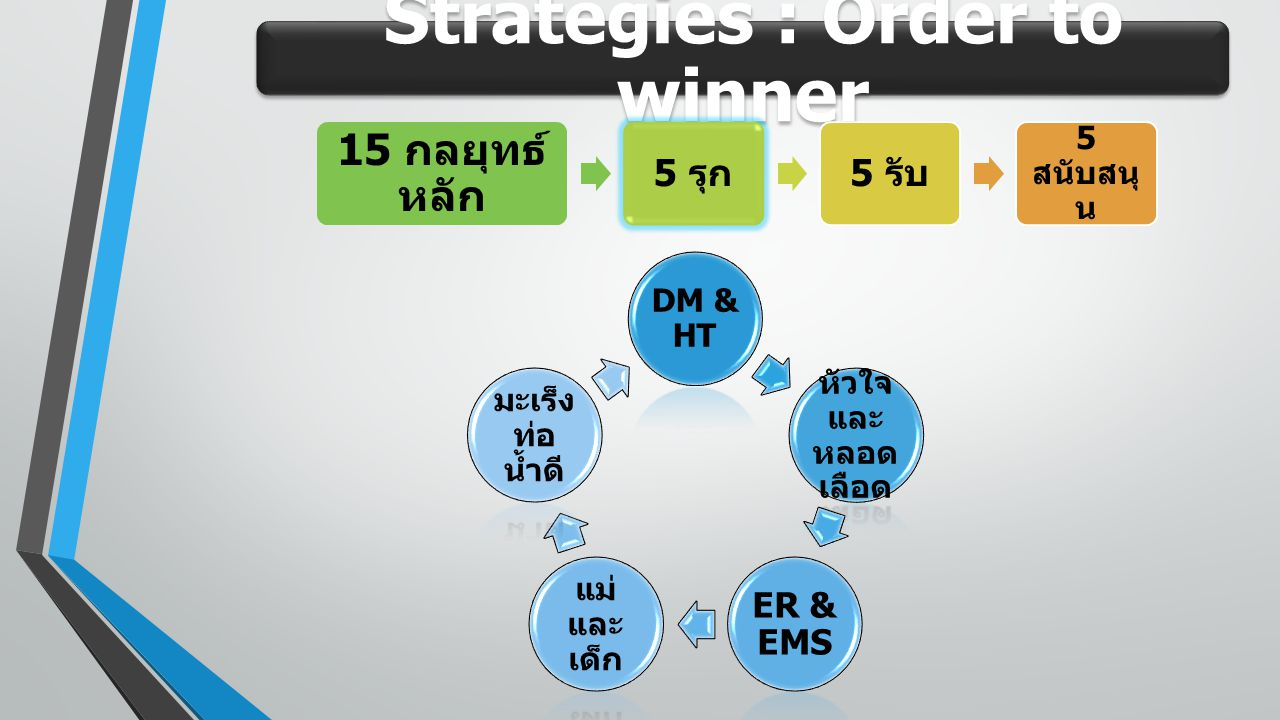 Strategies : Order to winner DM & HT หัวใจ และ หลอด เลือด ER & EMS แม่ และ เด็ก มะเร็ง ท่อ น้ำดี 15 กลยุทธ์ หลัก 5 รุก 5 รับ 5 สนับสนุ น