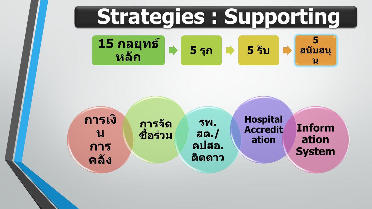 Strategies : Supporting 15 กลยุทธ์ หลัก 5 รุก 5 รับ 5 สนับสนุ น การเงิ น การ คลัง การจัด ซื้อร่วม รพ. สต./ คปสอ. ติดดาว Hospital Accredit ation Inform