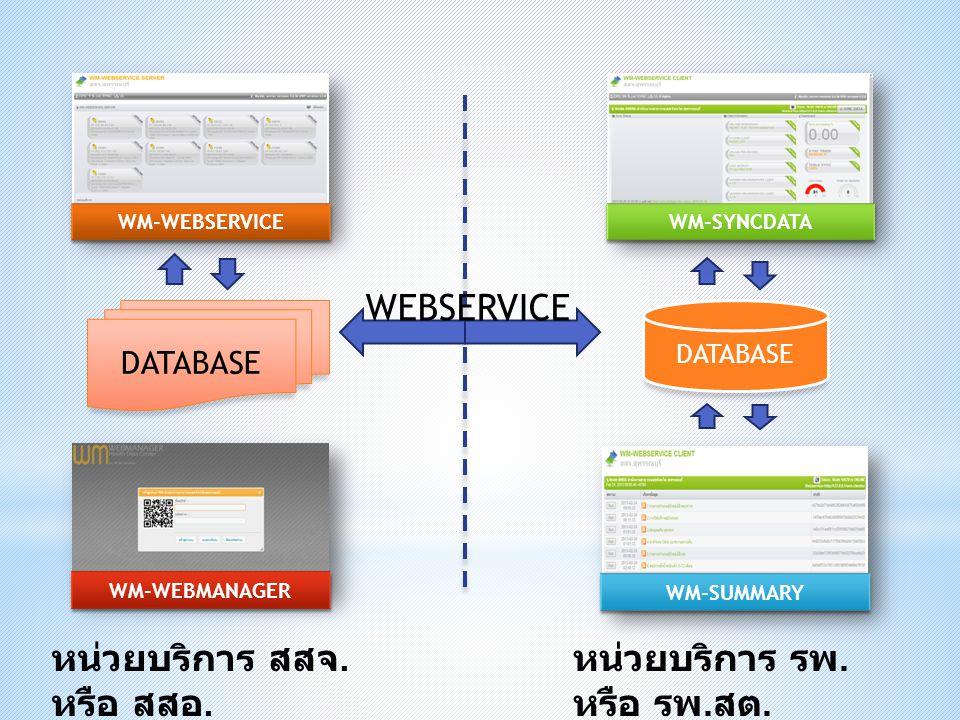 WM-WEBSERVICE DATABASE WM-SYNCDATA WM-SUMMARY หน่วยบริการ รพ. หรือ รพ. สต. หน่วยบริการ สสจ. หรือ สสอ. WM-WEBMANAGER WEBSERVICE