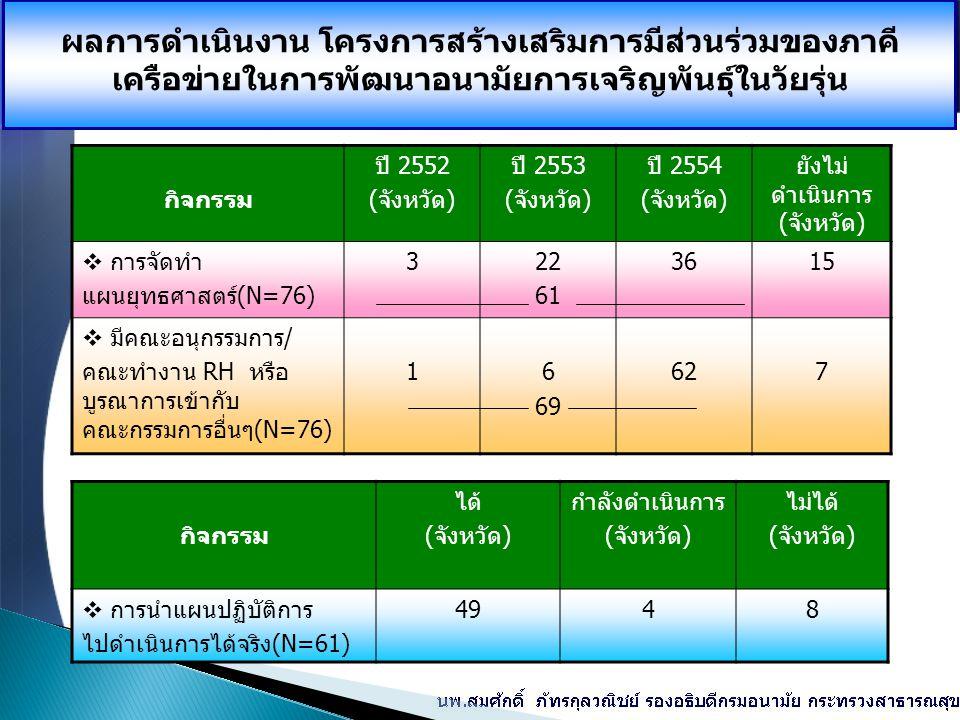ผลการดำเนินงาน โครงการสร้างเสริมการมีส่วนร่วมของภาคี เครือข่ายในการพัฒนาอนามัยการเจริญพันธุ์ในวัยรุ่น กิจกรรม ปี 2552 (จังหวัด) ปี 2553 (จังหวัด) ปี 2554 (จังหวัด) ยังไม่ ดำเนินการ ( จังหวัด)  การจัดทำ แผนยุทธศาสตร์(N=76) 322 61 3615  มีคณะอนุกรรมการ/ คณะทำงาน RH หรือ บูรณาการเข้ากับ คณะกรรมการอื่นๆ(N=76) 16 69 627 กิจกรรม ได้ (จังหวัด) กำลังดำเนินการ (จังหวัด) ไม่ได้ (จังหวัด)  การนำแผนปฏิบัติการ ไปดำเนินการได้จริง(N=61) 4948