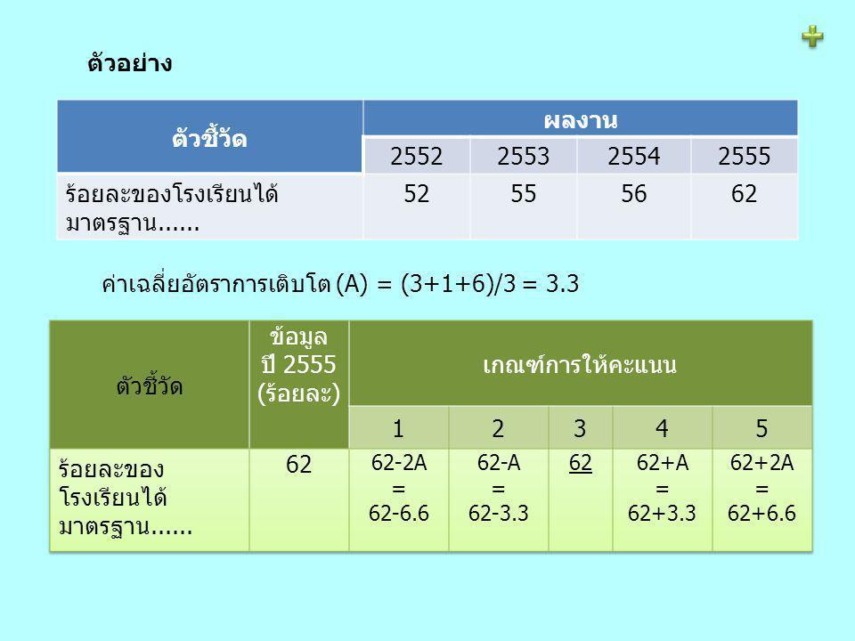 ตัวอย่าง ตัวชี้วัด ผลงาน 2552255325542555 ร้อยละของโรงเรียนได้ มาตรฐาน......