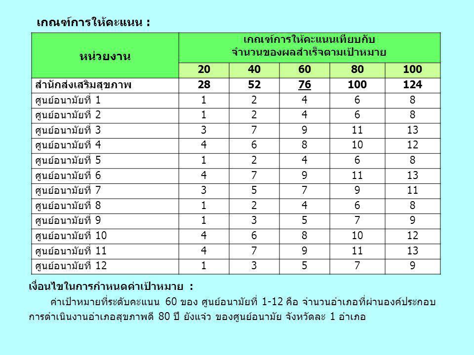 หน่วยงาน เกณฑ์การให้คะแนนเทียบกับ จำนวนของผลสำเร็จตามเป้าหมาย 20406080100 สำนักส่งเสริมสุขภาพ285276100124 ศูนย์อนามัยที่ 112468 ศูนย์อนามัยที่ 212468 ศูนย์อนามัยที่ 33791113 ศูนย์อนามัยที่ 44681012 ศูนย์อนามัยที่ 512468 ศูนย์อนามัยที่ 64791113 ศูนย์อนามัยที่ 7357911 ศูนย์อนามัยที่ 812468 ศูนย์อนามัยที่ 913579 ศูนย์อนามัยที่ 104681012 ศูนย์อนามัยที่ 114791113 ศูนย์อนามัยที่ 1213579 เกณฑ์การให้คะแนน : เงื่อนไขในการกำหนดค่าเป้าหมาย : ค่าเป้าหมายที่ระดับคะแนน 60 ของ ศูนย์อนามัยที่ 1-12 คือ จำนวนอำเภอที่ผ่านองค์ประกอบ การดำเนินงานอำเภอสุขภาพดี 80 ปี ยังแจ๋ว ของศูนย์อนามัย จังหวัดละ 1 อำเภอ