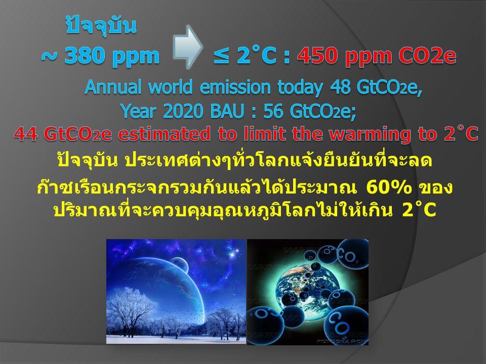 ปัจจุบัน ประเทศต่างๆทั่วโลกแจ้งยืนยันที่จะลด ก๊าซเรือนกระจกรวมกันแล้วได้ประมาณ 60% ของ ปริมาณที่จะควบคุมอุณหภูมิโลกไม่ให้เกิน 2˚C
