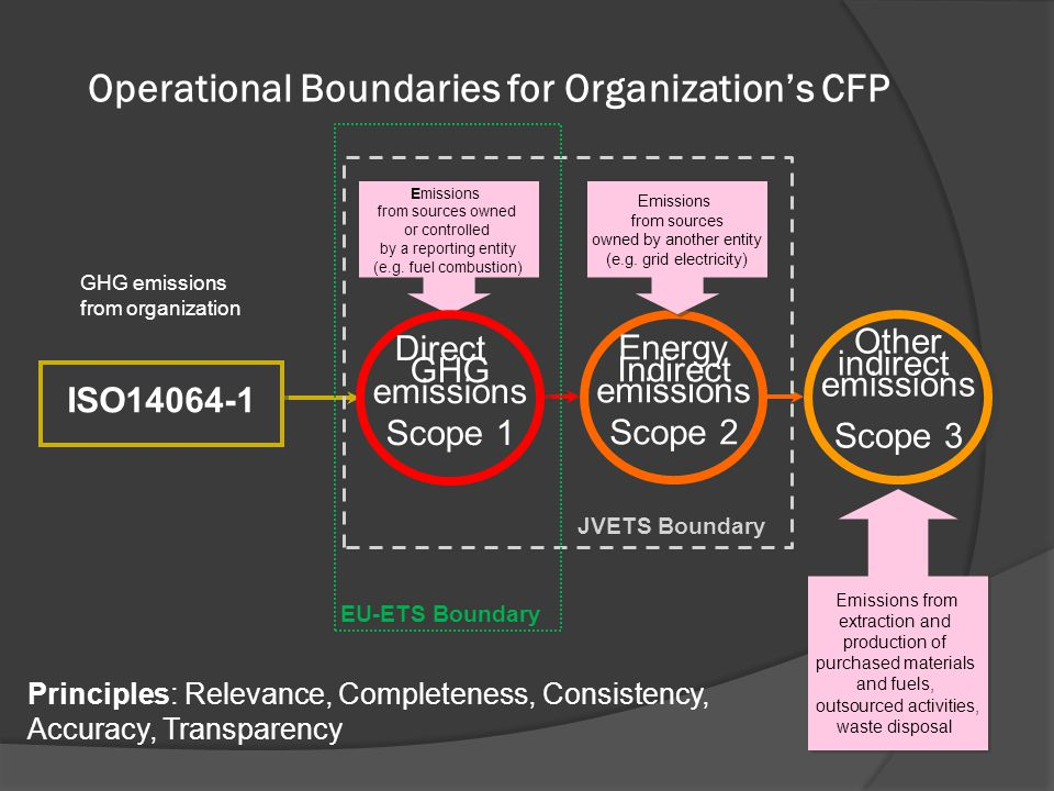 Operational Boundaries for Organization's CFP Emissions from sources owned or controlled by a reporting entity (e.g.