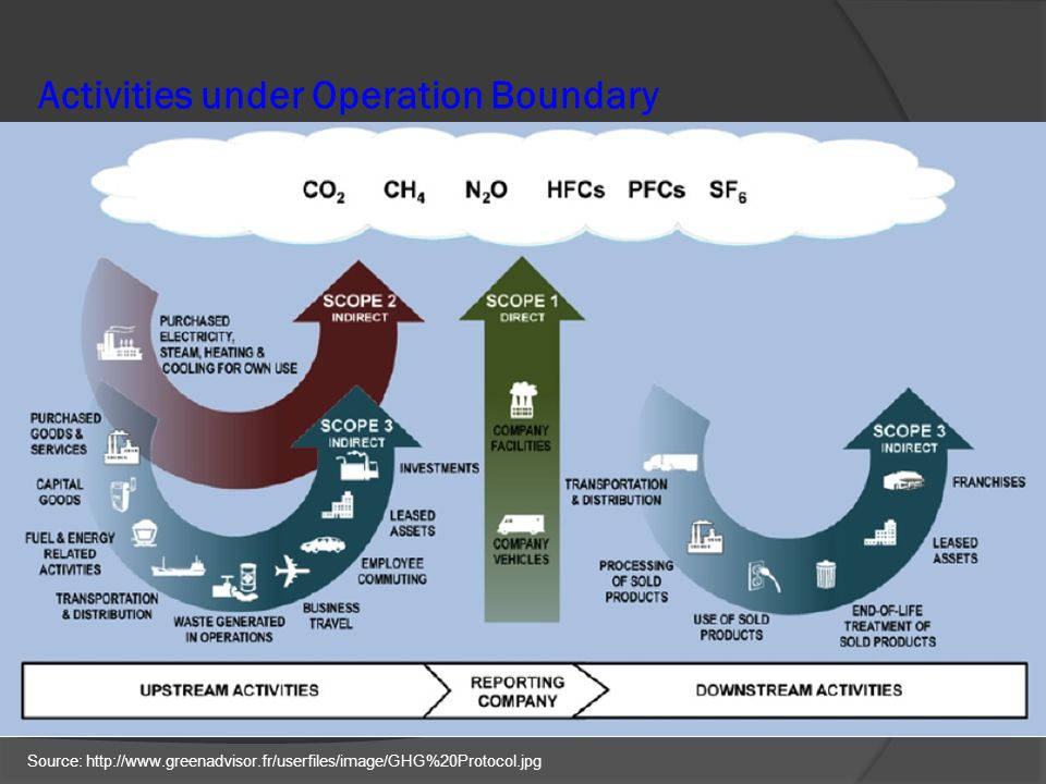Activities under Operation Boundary Source: http://www.greenadvisor.fr/userfiles/image/GHG%20Protocol.jpg