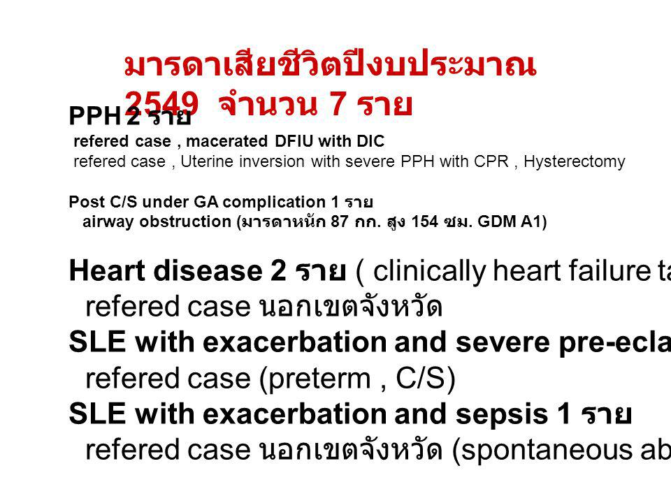 มารดาเสียชีวิตปีงบประมาณ 2549 จำนวน 7 ราย PPH 2 ราย refered case, macerated DFIU with DIC refered case, Uterine inversion with severe PPH with CPR, Hy