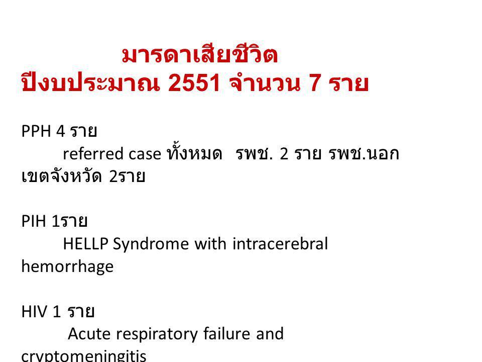 มารดาเสียชีวิต ปีงบประมาณ 2551 จำนวน 7 ราย PPH 4 ราย referred case ทั้งหมด รพช. 2 ราย รพช. นอก เขตจังหวัด 2 ราย PIH 1 ราย HELLP Syndrome with intracer
