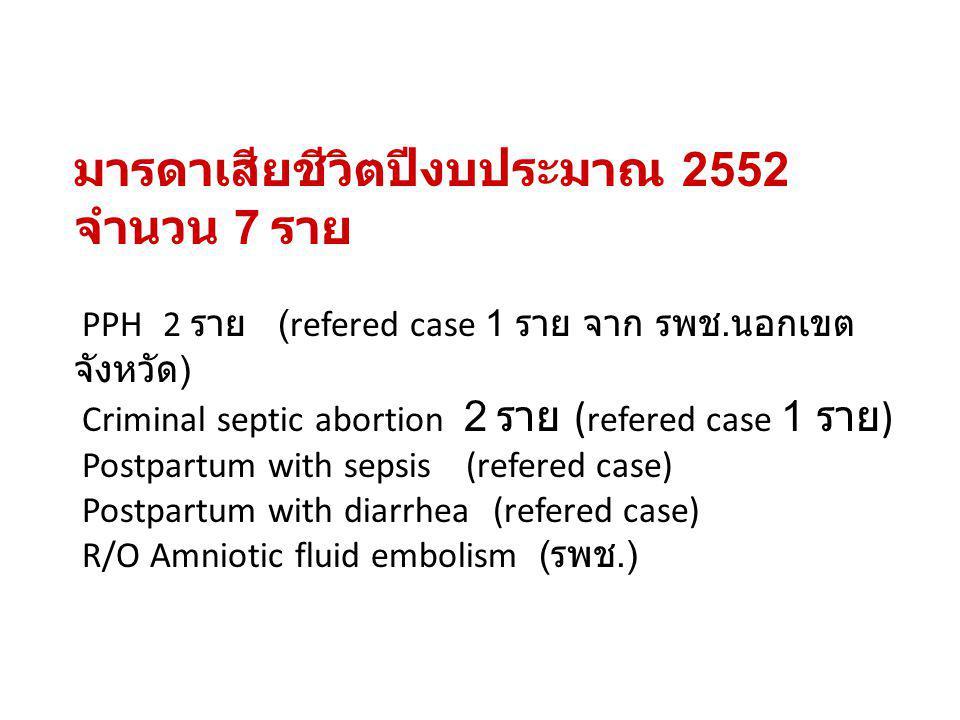 มารดาเสียชีวิตปีงบประมาณ 2552 จำนวน 7 ราย PPH 2 ราย (refered case 1 ราย จาก รพช. นอกเขต จังหวัด ) Criminal septic abortion 2 ราย ( refered case 1 ราย