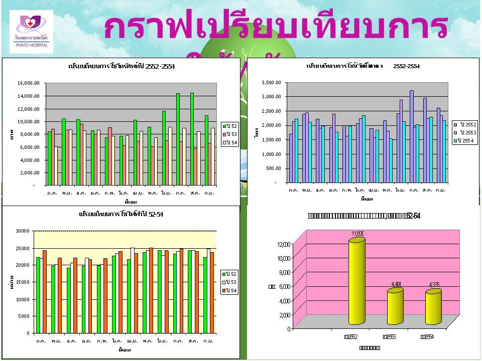 กราฟเปรียบเทียบการ ใช้พลังงาน