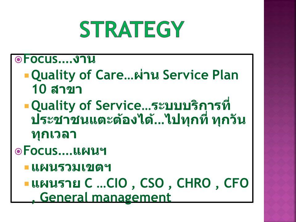  Focus.... งาน  Quality of Care… ผ่าน Service Plan 10 สาขา  Quality of Service… ระบบบริการที่ ประชาชนแตะต้องได้... ไปทุกที่ ทุกวัน ทุกเวลา  Focus.
