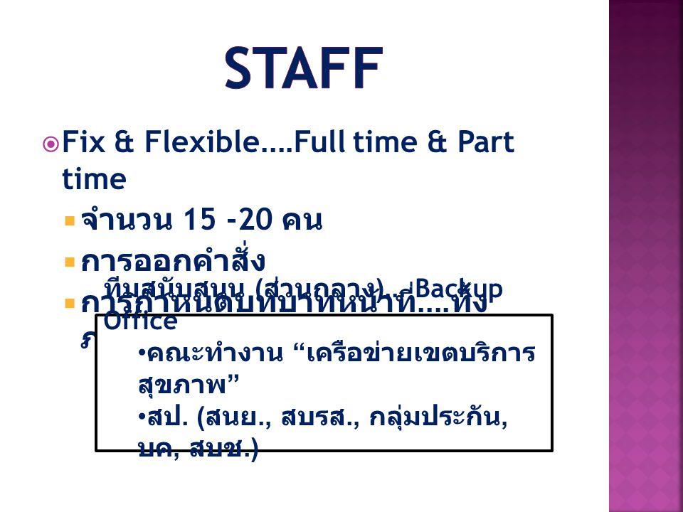  Fix & Flexible....Full time & Part time  จำนวน 15 -20 คน  การออกคำสั่ง  การกำหนดบทบาทหน้าที่.... ทั้ง ภาพรวมเขตและรายบุคคล ทีมสนับสนุน ( ส่วนกลาง