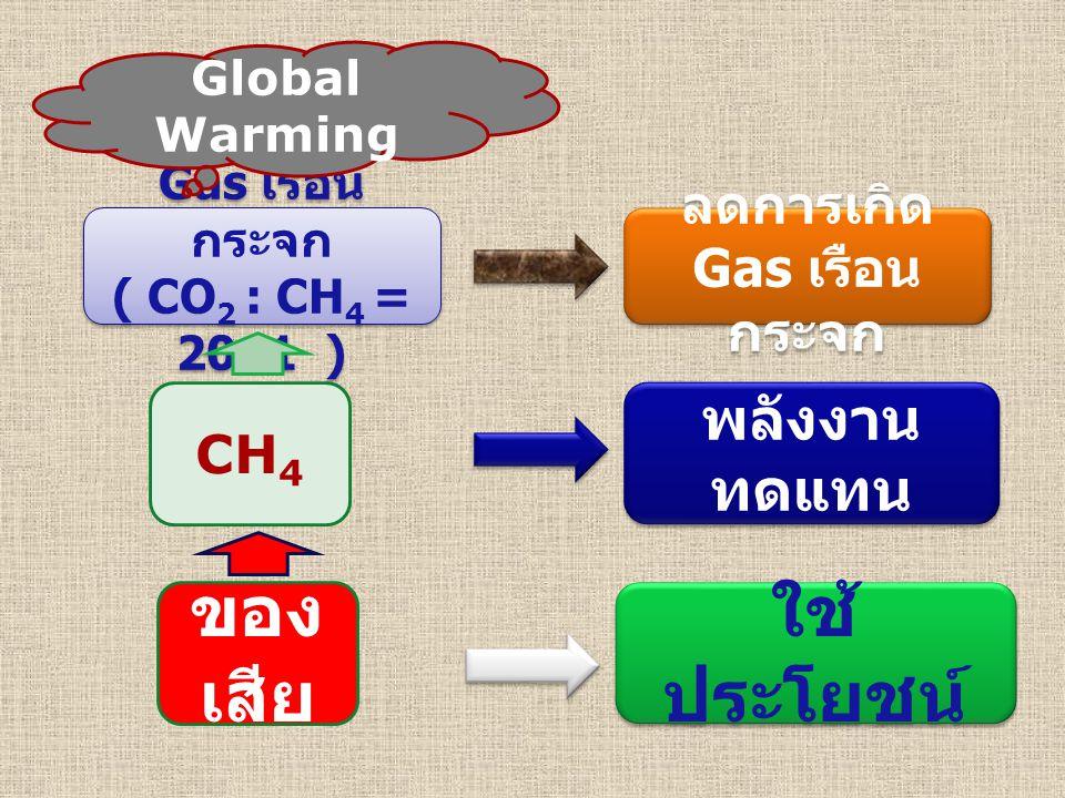 ของ เสีย CH 4 Gas เรือน กระจก ( CO 2 : CH 4 = 20: 1 ) Gas เรือน กระจก ( CO 2 : CH 4 = 20: 1 ) Global Warming ใช้ ประโยชน์ พลังงาน ทดแทน ลดการเกิด Gas เรือน กระจก