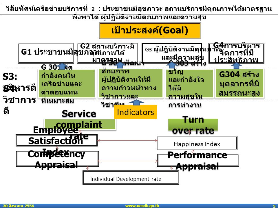 www.nesdb.go.th 20 สิงหาคม 2556 5 เป้าประสงค์ (Goal) G2 สถานบริการมี คุณภาพได้ มาตรฐาน G4 การบริหาร จัดการที่มี ประสิทธิภาพ G 301 จัด กำลังคนใน เครือข