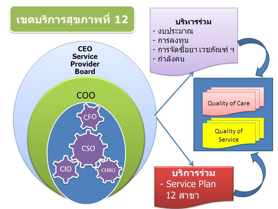 CEO Service Provider Board COO CSO CIO CFO CHRO บริหารร่วม - งบประมาณ - การลงทุน - การจัดซื้อยา เวชภัณฑ์ ฯ - กำลังคน บริหารร่วม - งบประมาณ - การลงทุน