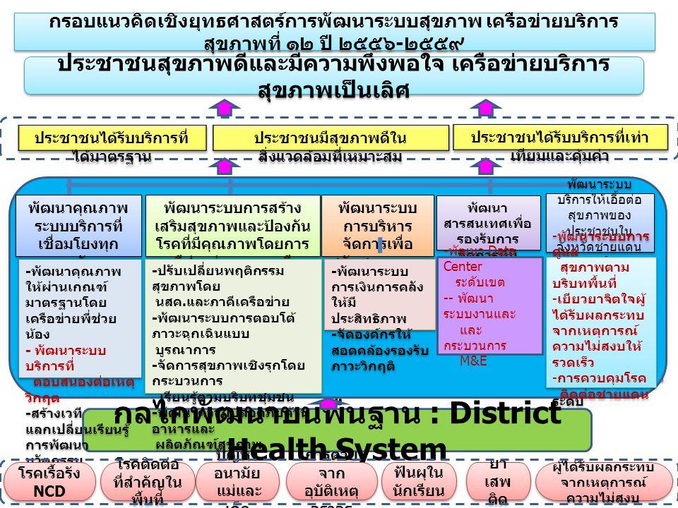 กรอบแนวคิดเชิงยุทธศาสตร์การพัฒนาระบบสุขภาพ เครือข่ายบริการ สุขภาพที่ ๑๒ ปี ๒๕๕๖ - ๒๕๕๙ ประชาชนได้รับบริการที่ ได้มาตรฐาน ประชาชนมีสุขภาพดีใน สิ่งแวดล้