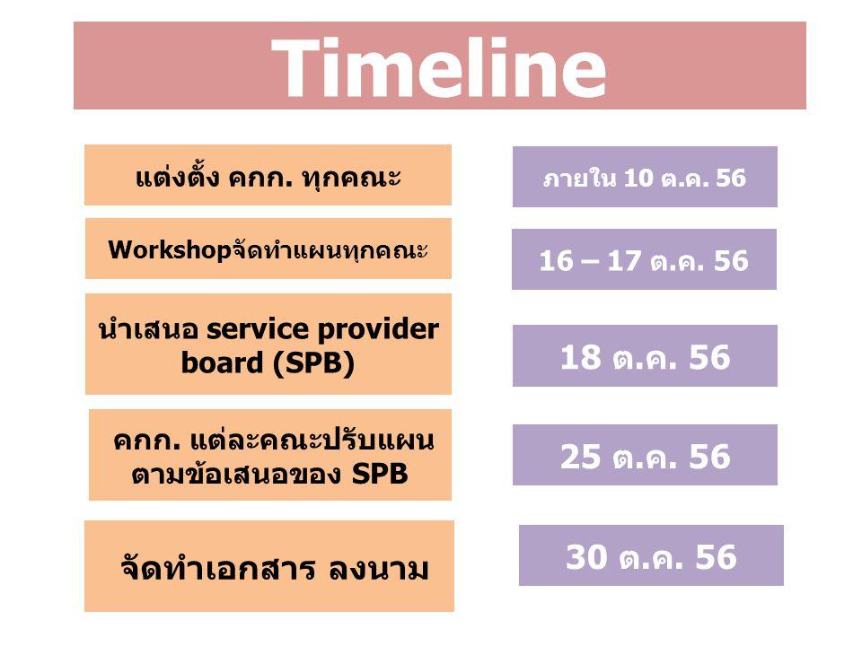 Timeline แต่งตั้ง คกก. ทุกคณะ ภายใน 10 ต.ค. 56 Workshopจัดทำแผนทุกคณะ 16 – 17 ต.ค. 56 นำเสนอ service provider board (SPB) 18 ต.ค. 56 คกก. แต่ละคณะปรับ