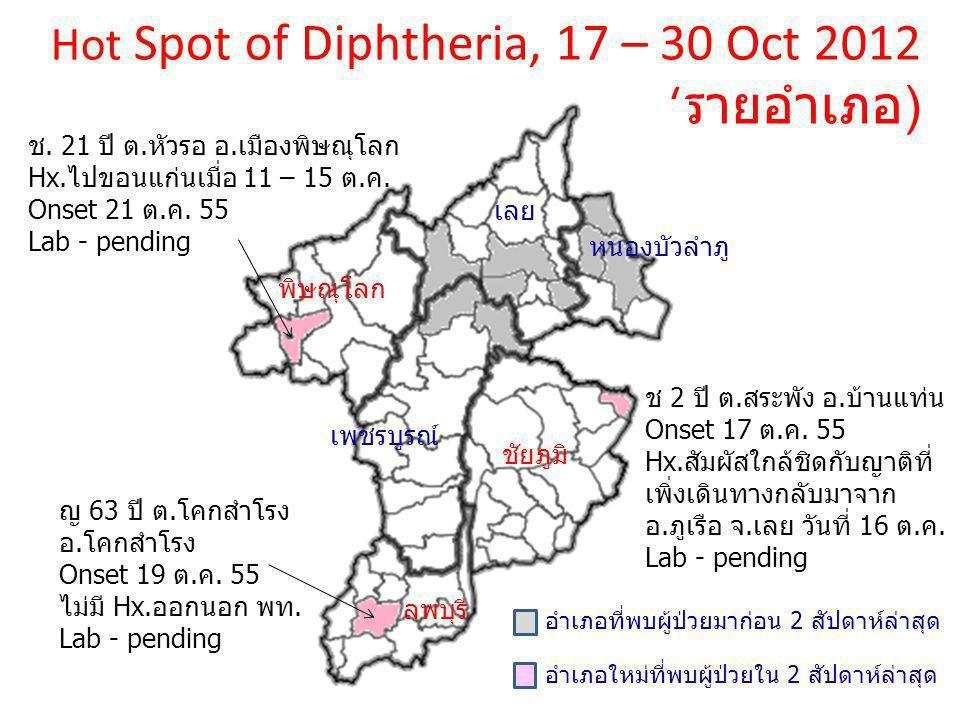 Hot Spot of Diphtheria, 17 – 30 Oct 2012 ( รายอำเภอ ) เลย หนองบัวลำภู พิษณุโลก เพชรบูรณ์ ชัยภูมิ ลพบุรี อำเภอที่พบผู้ป่วยมาก่อน 2 สัปดาห์ล่าสุด อำเภอใหม่ที่พบผู้ป่วยใน 2 สัปดาห์ล่าสุด ช.
