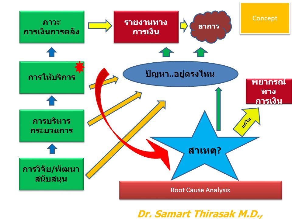 ภาวะ การเงินการคลัง ภาวะ การเงินการคลัง การให้บริการ การบริหาร กระบวนการ การบริหาร กระบวนการ การวิจัย / พัฒนา สนับสนุน การวิจัย / พัฒนา สนับสนุน รายงา