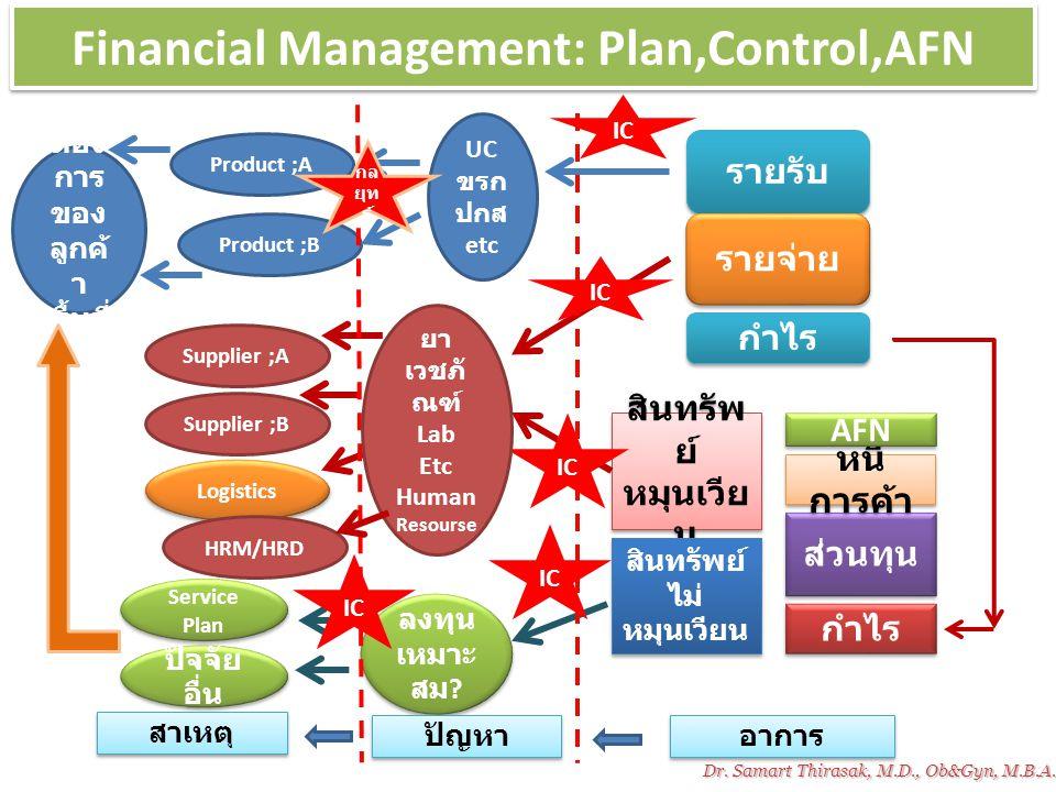 Financial Management: Plan,Control,AFN รายรับ รายจ่าย สินทรัพ ย์ หมุนเวีย น สินทรัพย์ ไม่ หมุนเวียน สินทรัพย์ ไม่ หมุนเวียน กำไร ส่วนทุน กำไร หนี้ การ