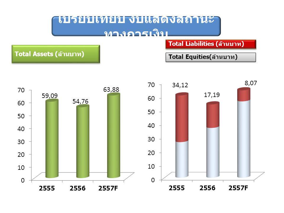 เปรียบเทียบ งบแสดงสถานะ ทางการเงิน Total Liabilities (ล้านบาท) Total Equities(ล้านบาท)
