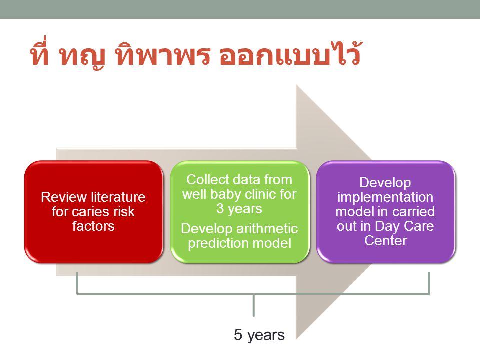 ที่ ทญ ทิพาพร ออกแบบไว้ Review literature for caries risk factors Collect data from well baby clinic for 3 years Develop arithmetic prediction model D