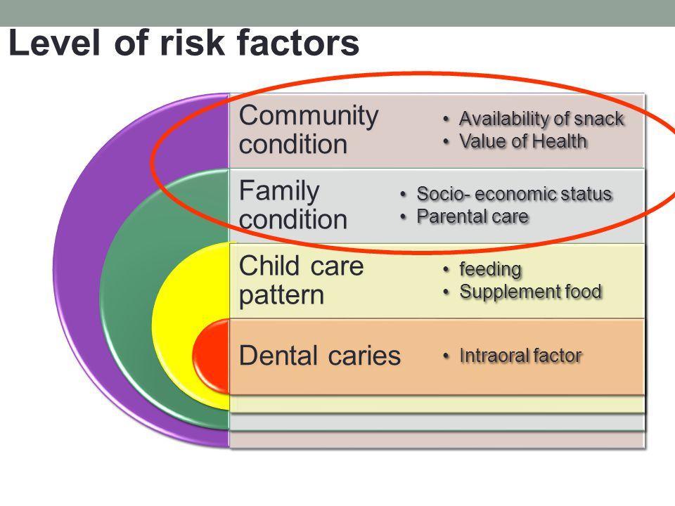 Community condition Family condition Child care pattern Dental caries Availability of snack Value of Health Socio- economic status Parental care feedi
