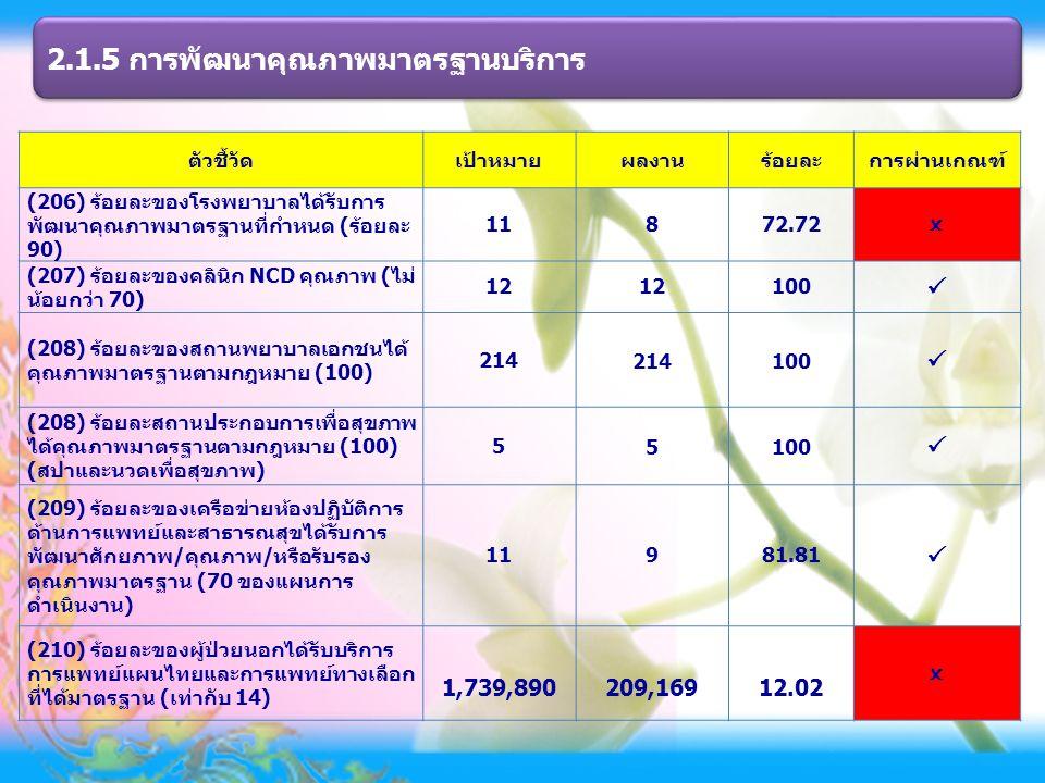 2.1.5 การพัฒนาคุณภาพมาตรฐานบริการ ตัวชี้วัดเป้าหมายผลงานร้อยละการผ่านเกณฑ์ (206) ร้อยละของโรงพยาบาลได้รับการ พัฒนาคุณภาพมาตรฐานที่กำหนด (ร้อยละ 90) 11