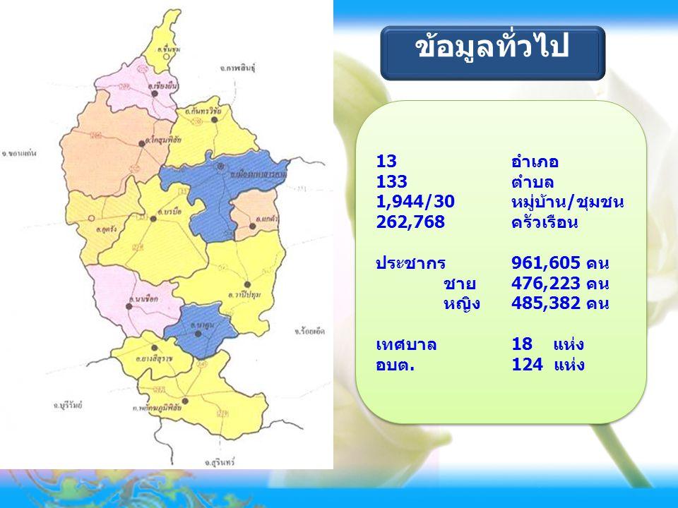 ข้อมูลทั่วไป 13 อำเภอ 133 ตำบล 1,944/30 หมู่บ้าน/ชุมชน 262,768 ครัวเรือน ประชากร 961,605 คน ชาย 476,223 คน หญิง 485,382 คน เทศบาล 18 แห่ง อบต.124 แห่ง
