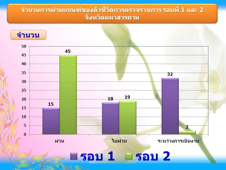 จำนวนการผ่านเกณฑ์ของตัวชี้วัดการตรวจราชการ รอบที่ 1 และ 2 จังหวัดมหาสารคาม จังหวัดมหาสารคาม จำนวน
