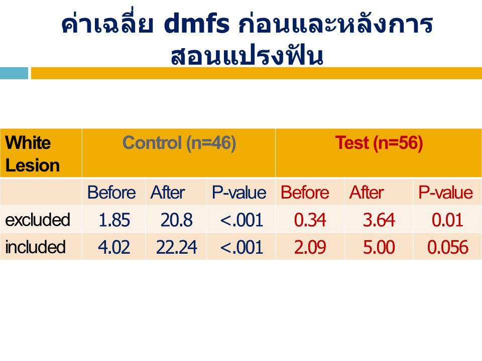 ค่าเฉลี่ย dmfs ก่อนและหลังการ สอนแปรงฟัน White Lesion Control (n=46)Test (n=56) BeforeAfterP-valueBeforeAfterP-value excluded 1.8520.8<.0010.343.640.0