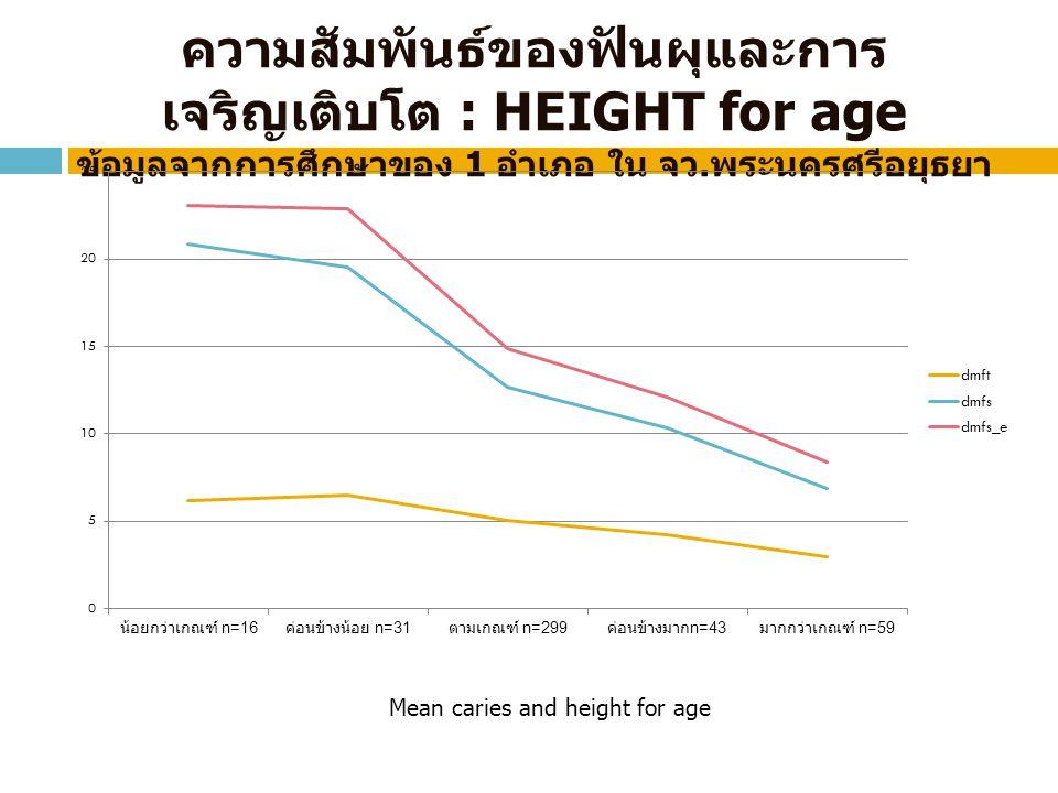 ความสัมพันธ์ของฟันผุและการ เจริญเติบโต : HEIGHT for age ข้อมูลจากการศึกษาของ 1 อำเภอ ใน จว. พระนครศรีอยุธยา Mean caries and height for age