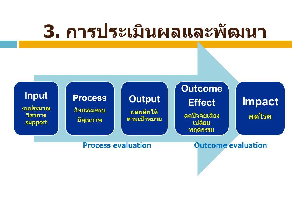 3. การประเมินผลและพัฒนา Input งบประมาณ วิชาการ support Process กิจกรรมครบ มีคุณภาพ Output ผลผลิตได้ ตามเป้าหมาย Outcome Effect ลดปัจจัยเสี่ยง เปลี่ยน