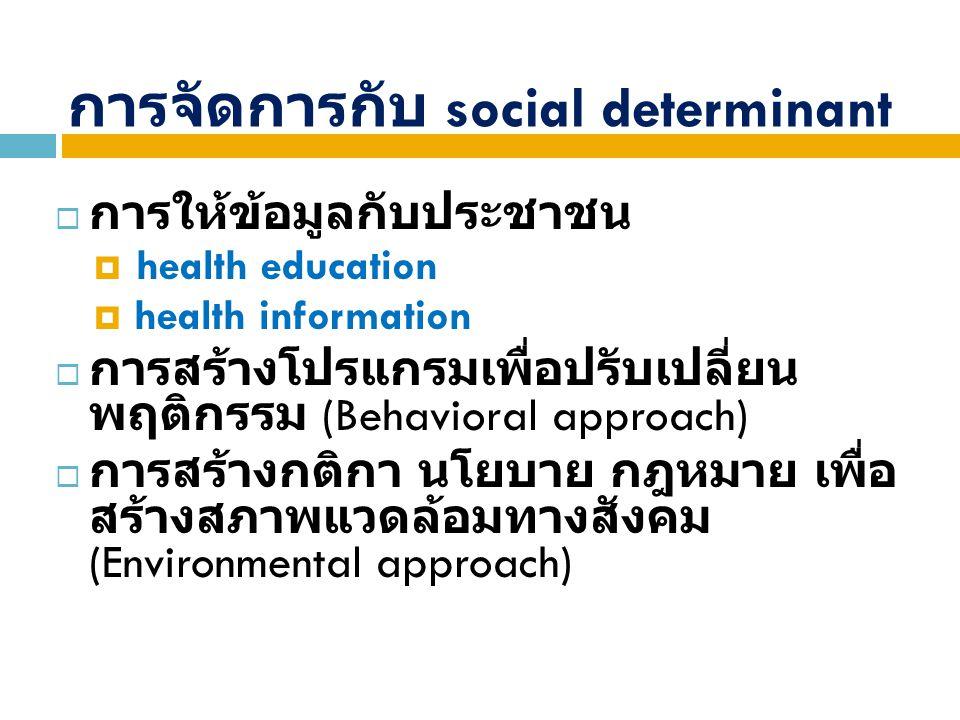 การจัดการกับ social determinant  การให้ข้อมูลกับประชาชน  health education  health information  การสร้างโปรแกรมเพื่อปรับเปลี่ยน พฤติกรรม (Behaviora