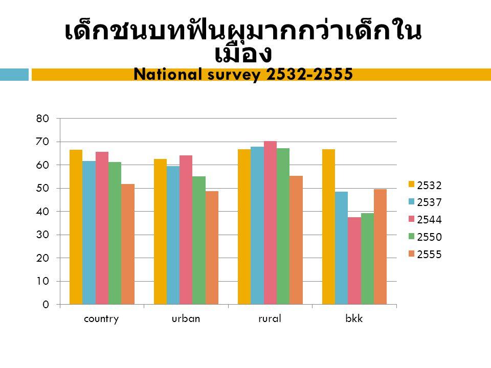 เด็กชนบทฟันผุมากกว่าเด็กใน เมือง National survey 2532-2555