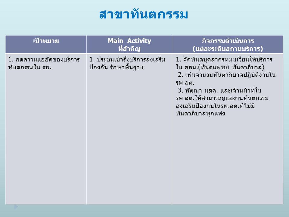สาขาทันตกรรม เป้าหมายMain Activity ที่สำคัญ กิจกรรมดำเนินการ (แต่ละระดับสถานบริการ) 1.