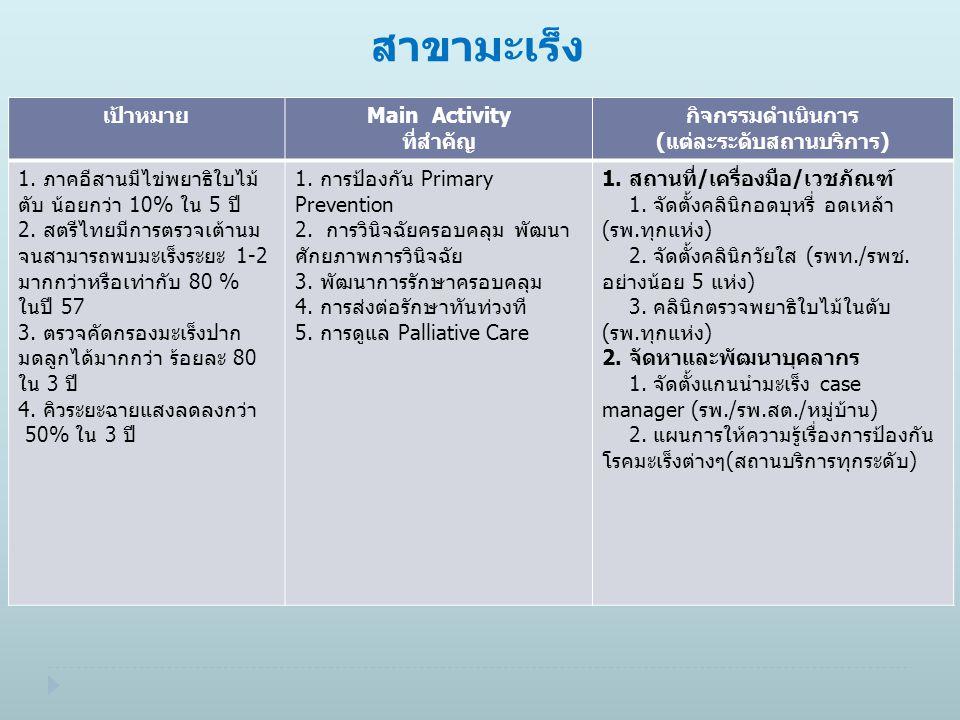 สาขามะเร็ง เป้าหมายMain Activity ที่สำคัญ กิจกรรมดำเนินการ (แต่ละระดับสถานบริการ) 1. ภาคอีสานมีไข่พยาธิใบไม้ ตับ น้อยกว่า 10% ใน 5 ปี 2. สตรีไทยมีการต