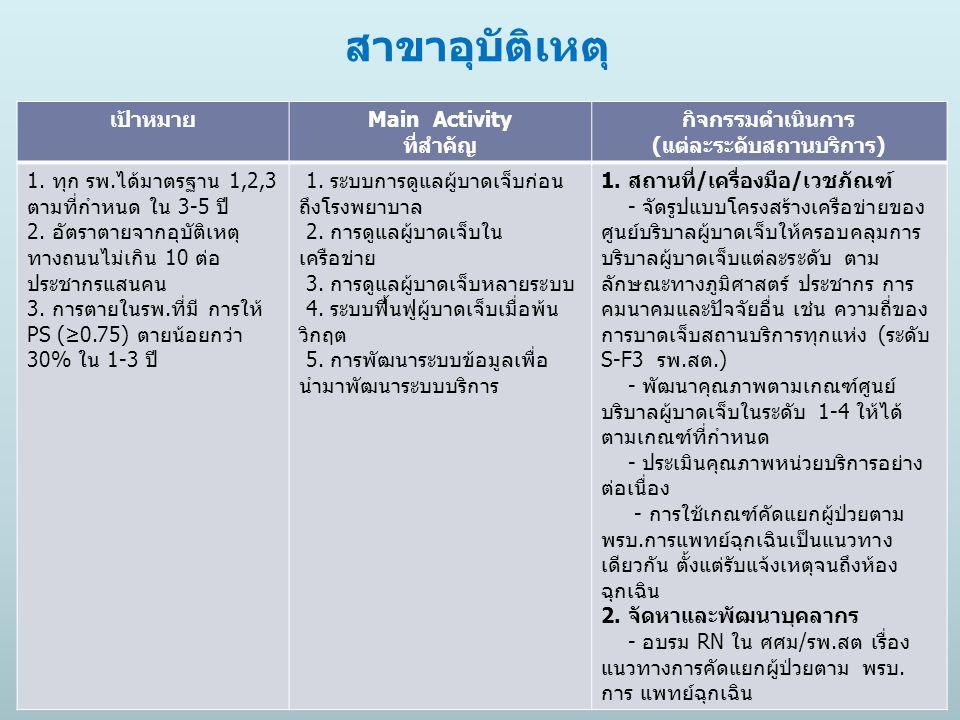 สาขาอุบัติเหตุ เป้าหมายMain Activity ที่สำคัญ กิจกรรมดำเนินการ (แต่ละระดับสถานบริการ) 1. ทุก รพ.ได้มาตรฐาน 1,2,3 ตามที่กําหนด ใน 3-5 ปี 2. อัตราตายจาก