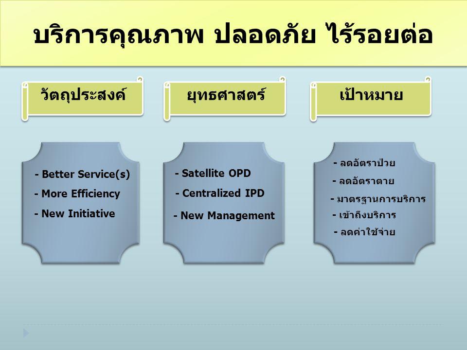 วัตถุประสงค์ เป้าหมาย ยุทธศาสตร์ - More Efficiency - New Initiative - New Management - Centralized IPD - Satellite OPD - ลดอัตราป่วย - มาตรฐานการบริการ - ลดค่าใช้จ่าย - เข้าถึงบริการ - ลดอัตราตาย - Better Service(s)