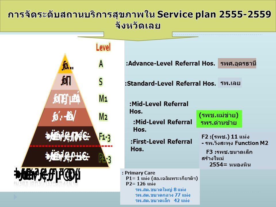 รพ.เลย :Standard-Level Referral Hos. :Advance-Level Referral Hos. รพศ.อุดรธานี :Mid-Level Referral Hos. (รพช.แม่ข่าย) รพร.ด่านซ้าย :First-Level Referr