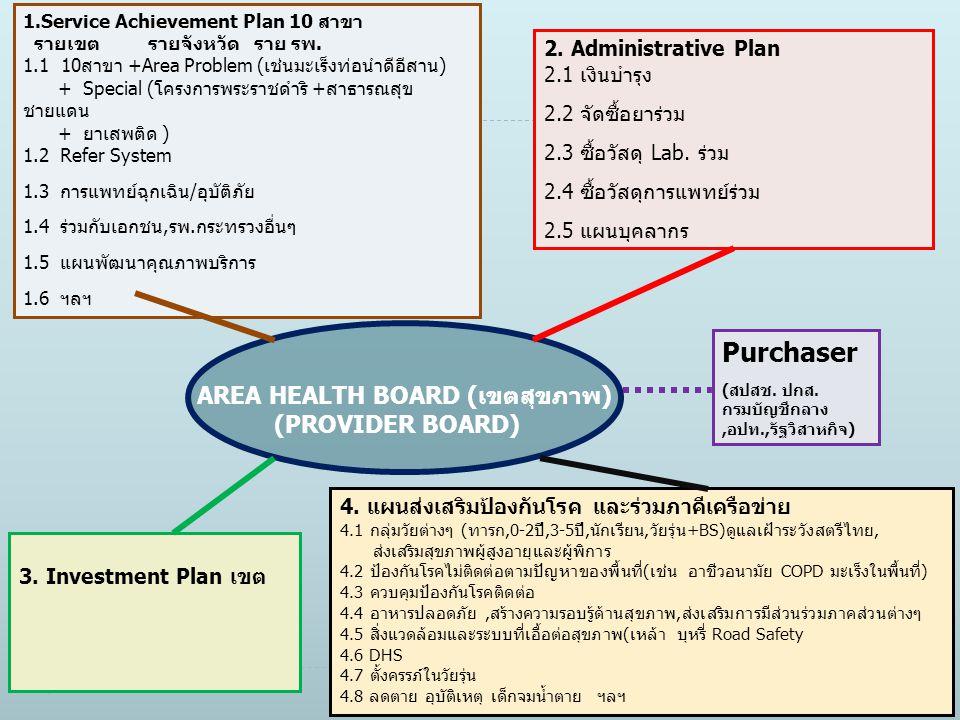 1.Service Achievement Plan 10 สาขา รายเขต รายจังหวัด ราย รพ. 1.1 10สาขา +Area Problem (เช่นมะเร็งท่อนำดีอีสาน) + Special (โครงการพระราชดำริ +สาธารณสุข
