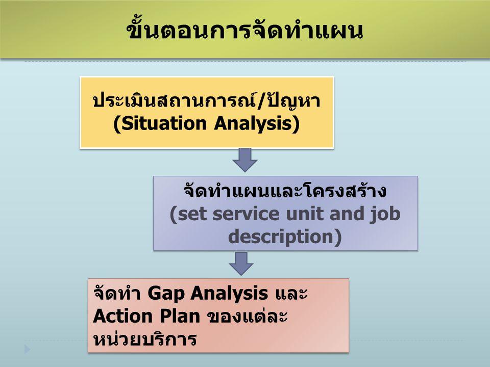 ขั้นตอนการจัดทำแผน ประเมินสถานการณ์/ปัญหา (Situation Analysis) ประเมินสถานการณ์/ปัญหา (Situation Analysis) จัดทำแผนและโครงสร้าง (set service unit and