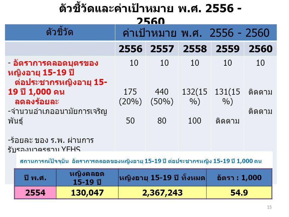 ตัวชี้วัดและค่าเป้าหมาย พ.ศ. 2556 - 2560 15 ตัวชี้วัด ค่าเป้าหมาย พ.