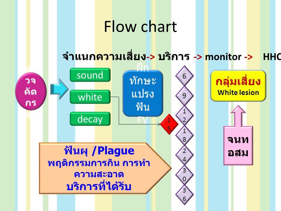Flow chart ตร วจ คัด กร อง จำแนกความเสี่ยง -> บริการ -> monitor -> HHC sound white decay ฝึก ทักษะ แปรง ฟัน FV 6 9 1212 3030 2424 1818 3636 1515 กลุ่ม