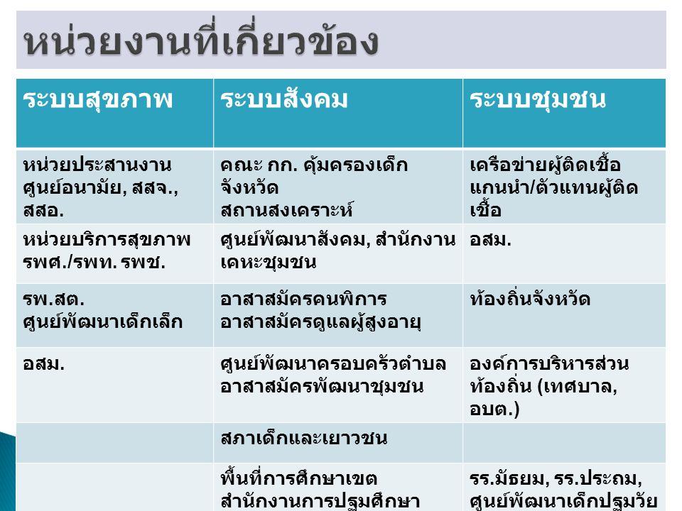 6 PR-DDC  กรมอนามัย (ระบบ สุขภาพ)  กระทรวง พม.