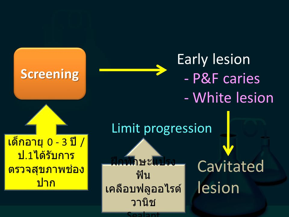 ScreeningScreening Early lesion - P&F caries - White lesion Cavitated lesion Limit progression เด็กอายุ 0 - 3 ปี / ป.1 ได้รับการ ตรวจสุขภาพช่อง ปาก ฝึ