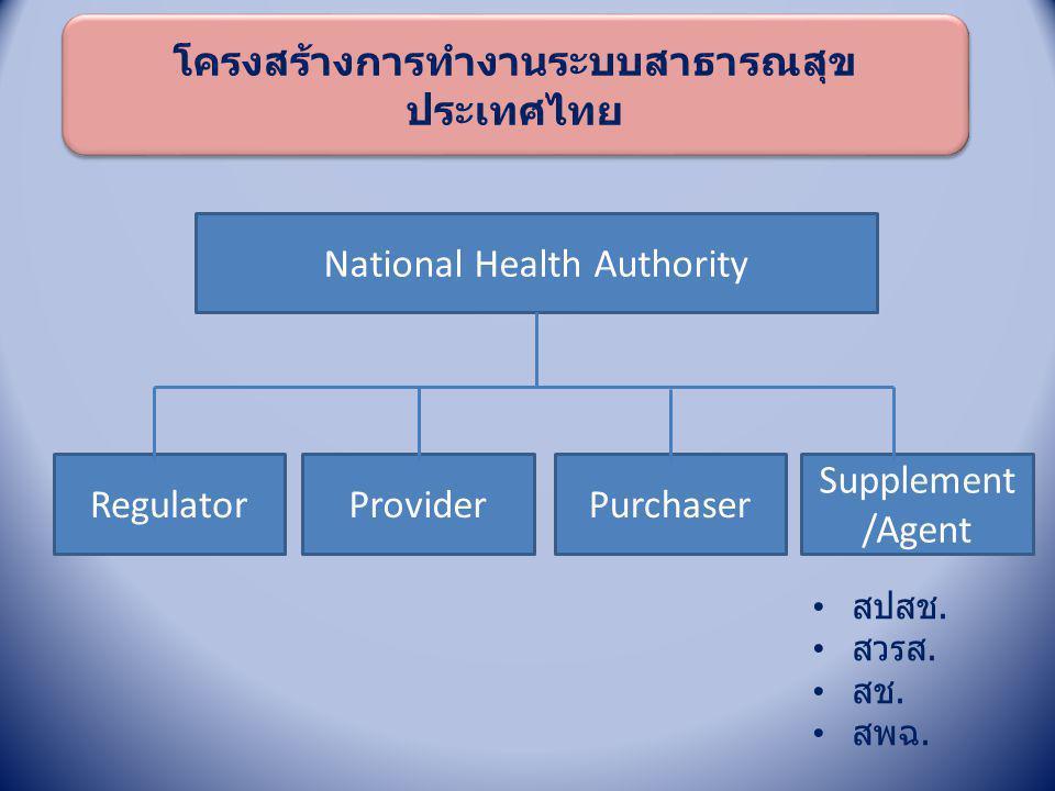 โครงสร้างการทำงานระบบสาธารณสุข ประเทศไทย โครงสร้างการทำงานระบบสาธารณสุข ประเทศไทย National Health Authority RegulatorProviderPurchaser Supplement /Age
