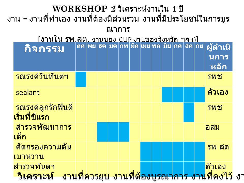 WORKSHOP 2 วิเคราะห์งานใน 1 ปี งาน = งานที่ทำเอง งานที่ต้องมีส่วนร่วม งานที่มีประโยชน์ในการบูร ณาการ [ งานใน รพ.